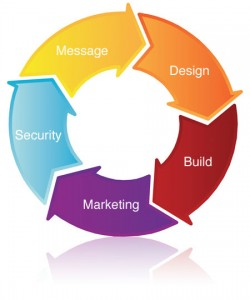 5 step web marketing and development process