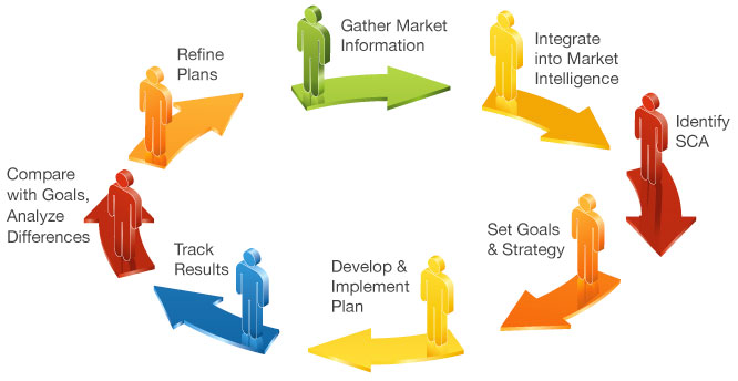 Market planning genentech