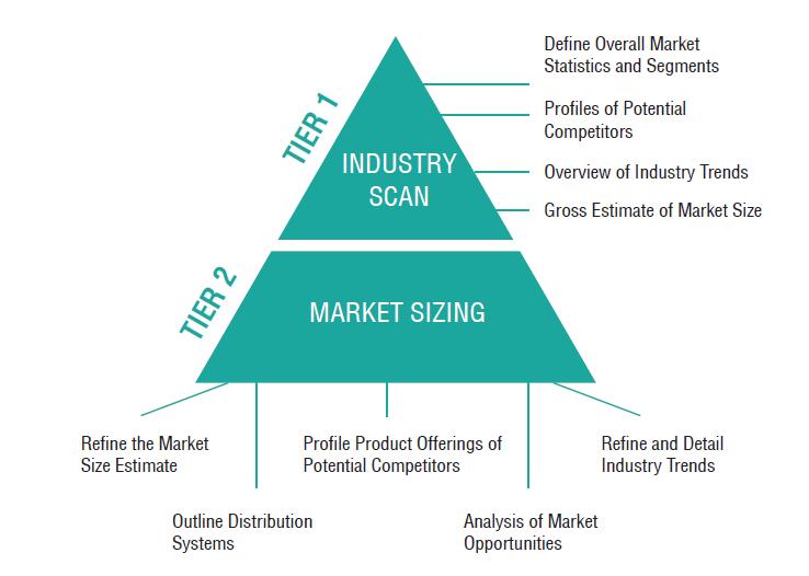 Market_Sizing