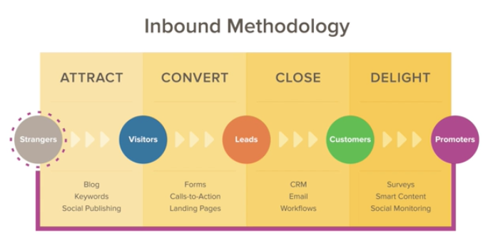 inbound marketing-revive me marketing share hubspots inbound marketing