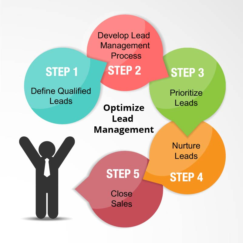 Steps In Designing Performance Management System